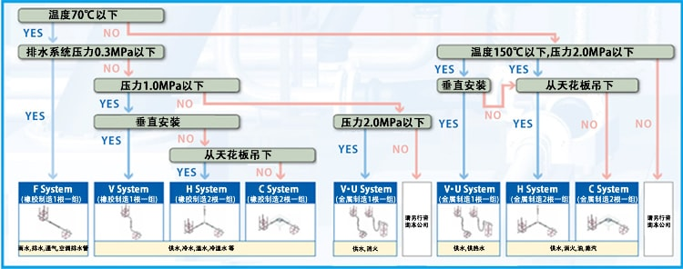 隔震系统的选定