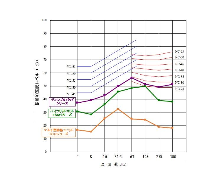 実測データによる防振材の比較