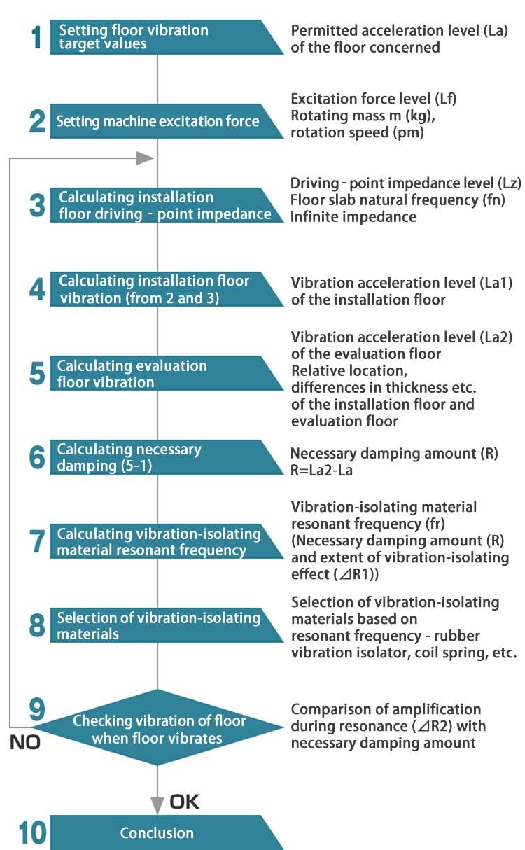 Vibration-isolating design methods in building installed equipment