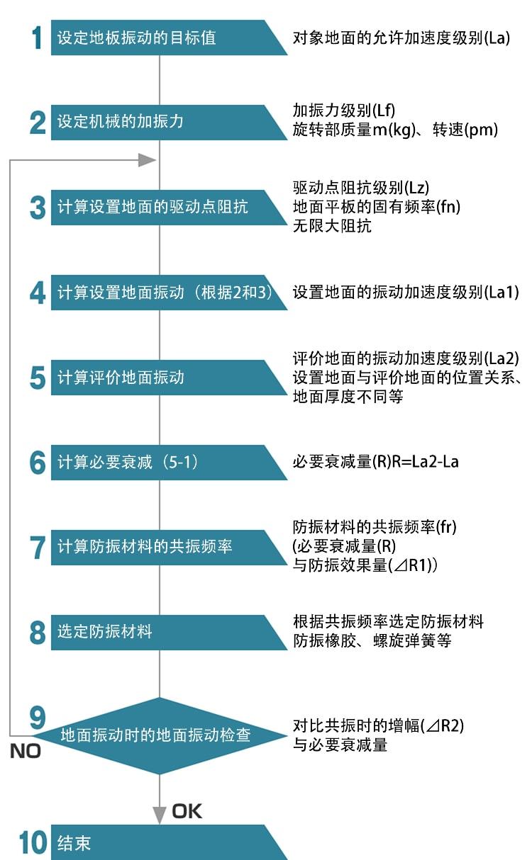 建筑设备机器的防振设计法
