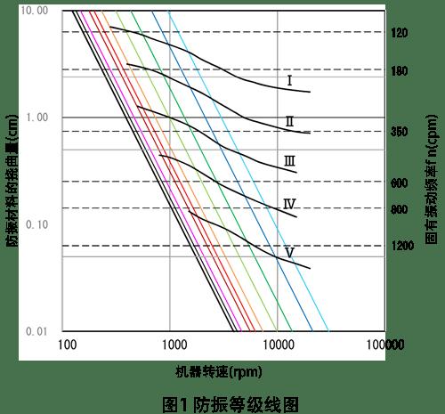 防振等级线图