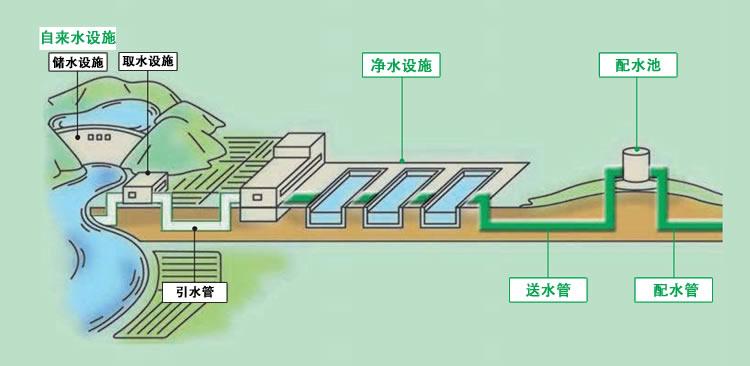 自来水设施